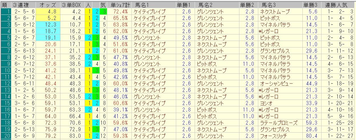レパードステークス 2016 前日オッズ 三連複人気順