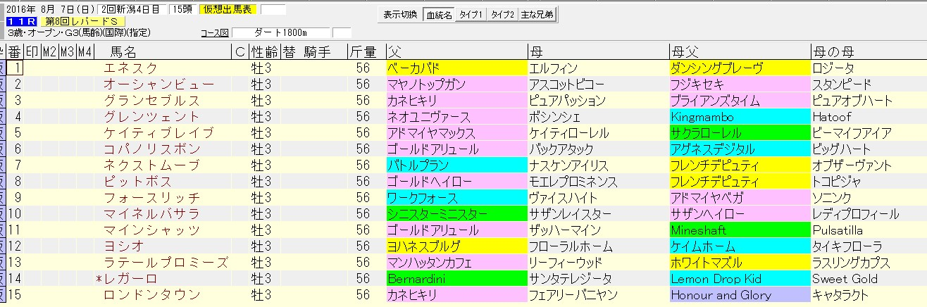 レパードステークス 2016 血統表