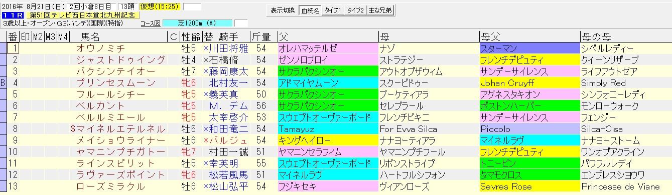 北九州記念 2016 血統表