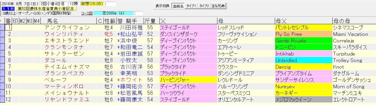 小倉記念 2016 血統表