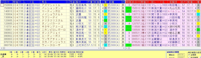 小倉記念2016=過去10年の好走データ