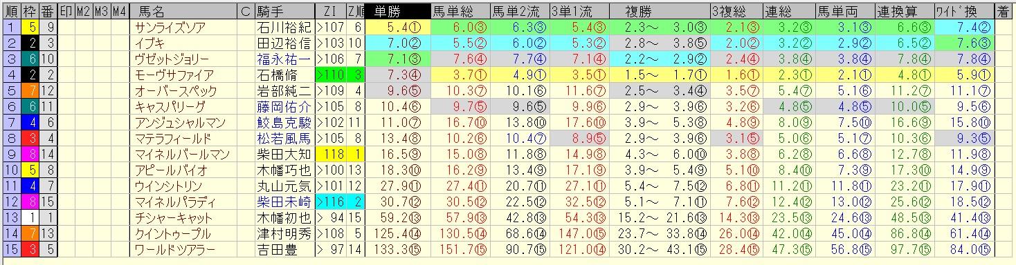 新潟2歳ステークス 2016 前日オッズ 合成オッズ(単勝人気順)