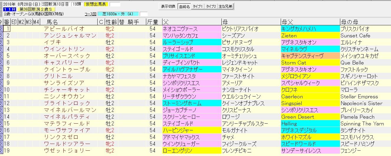 新潟2歳ステークス 2016 血統表