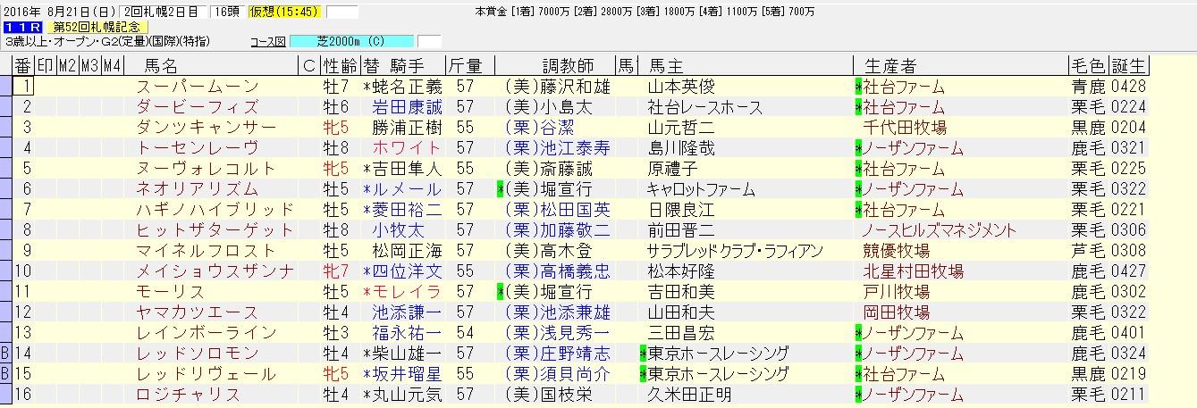 札幌記念 2016 確定した出走馬