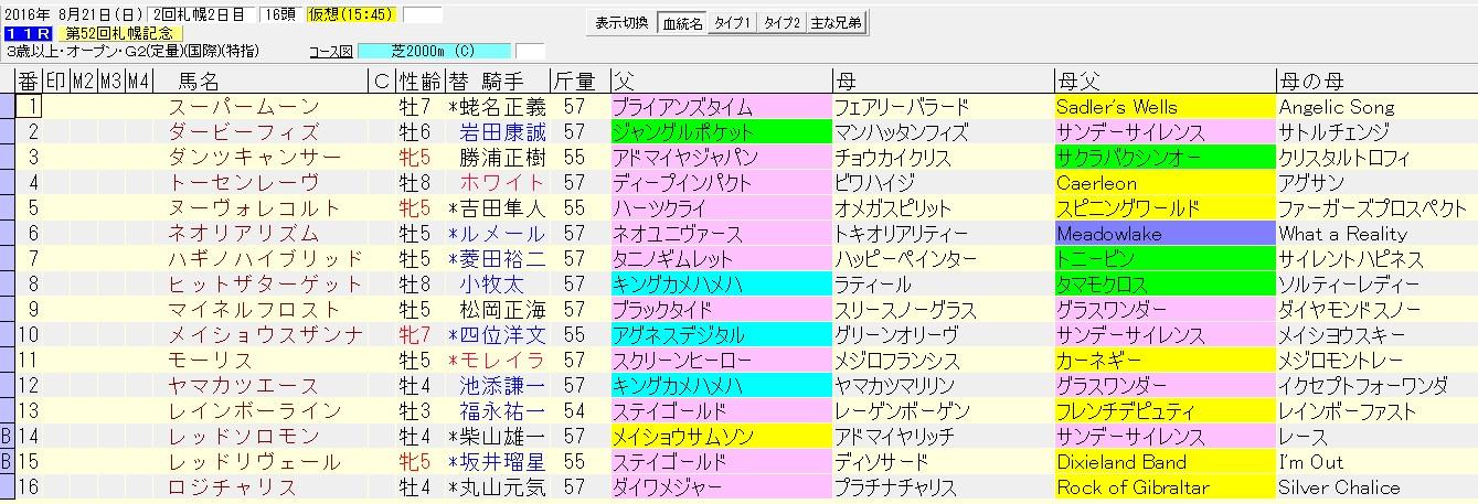 札幌記念 2016 血統表