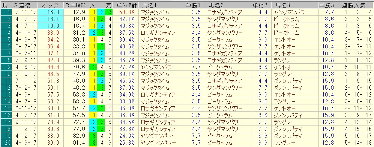 関屋記念 2016 前日オッズ 三連複人気順