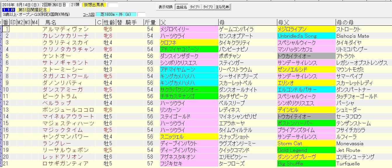 関屋記念 2016 血統表