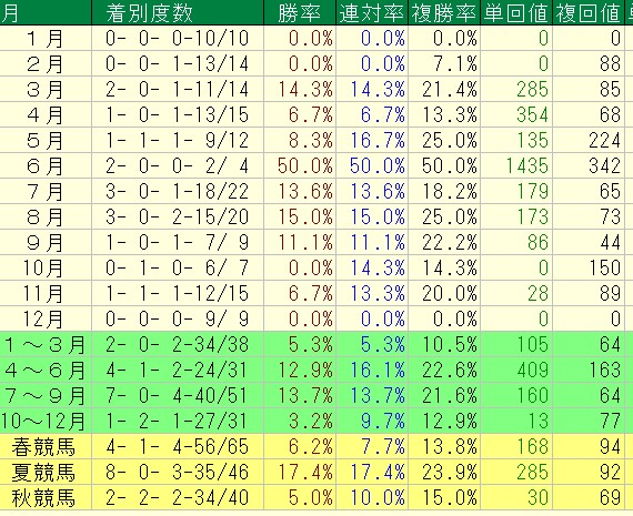 鮫島厩舎の季節別重賞成績(過去5年)
