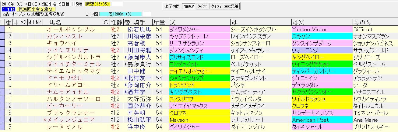 小倉2歳ステークス 2016 血統表