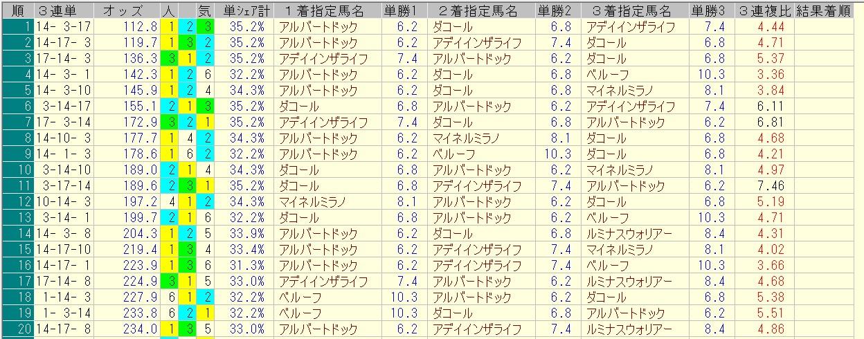 新潟記念 2016 前日オッズ 三連単人気順