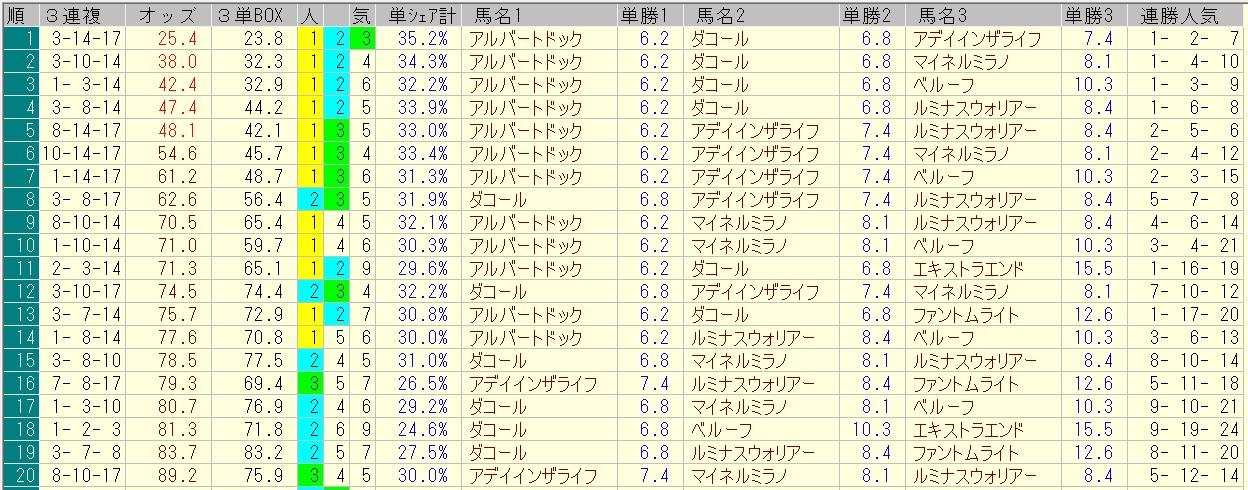 新潟記念 2016 前日オッズ 三連複人気順