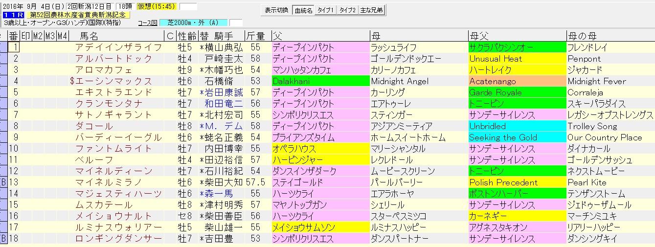 新潟記念 2016 血統表
