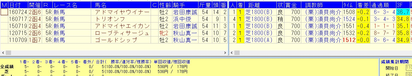 過去5年=須貝厩舎の函館芝1800勝ち馬