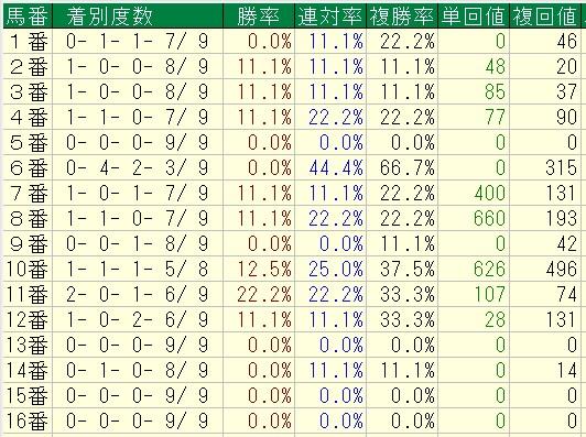 2015%e5%b9%b4%e4%bb%a5%e9%99%8d%ef%bc%9d9%ef%bd%9e10%e6%9c%88%e4%b8%ad%e5%b1%b1%e8%8a%9d1200%e6%88%a6%e9%a6%ac%e7%95%aa%e5%88%a5%e6%88%90%e7%b8%be%ef%bc%882%e6%ad%b3%e6%88%a6%e3%82%92%e9%99%a4