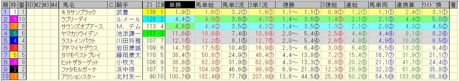 %e4%ba%ac%e9%83%bd%e5%a4%a7%e8%b3%9e%e5%85%b8-2016-%e5%89%8d%e6%97%a5%e3%82%aa%e3%83%83%e3%82%ba-%e5%90%88%e6%88%90%e3%82%aa%e3%83%83%e3%82%ba%ef%bc%88%e5%8d%98%e5%8b%9d%e4%ba%ba%e6%b0%97%e9%a0%86