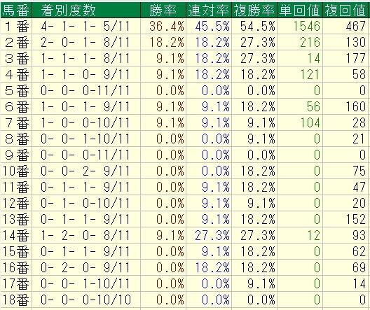 2011%ef%bd%9e2016%e5%b9%b4%e4%ba%ac%e9%83%bd3000m%e4%bb%a5%e4%b8%8a%ef%bd%871%ef%bc%88%e8%8f%8a%e8%8a%b1%e8%b3%9e%e3%81%a8%e5%a4%a9%e7%9a%87%e8%b3%9e%e6%98%a5%ef%bc%89