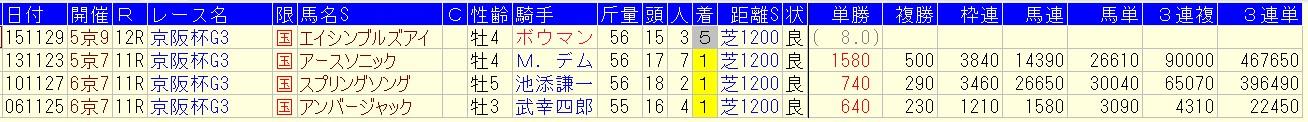 %e4%ba%ac%e9%98%aa%e6%9d%af2016%e3%81%ae%e5%89%8d%e8%b5%b0%e6%ba%96%ef%bd%8f%ef%bd%90%e5%8b%9d%e3%81%a1%e3%81%ae%e5%a5%bd%e8%b5%b0%e3%83%87%e3%83%bc%e3%82%bf